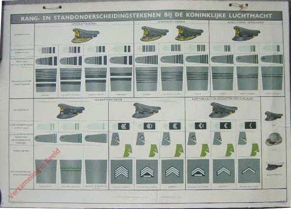 Rang en standonderscheidingstekenen bij de Koninklijke Luchtmacht